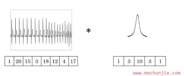 [mcj]卷积神经网络(CNN)之一维卷积、二维卷积、三维卷积详解