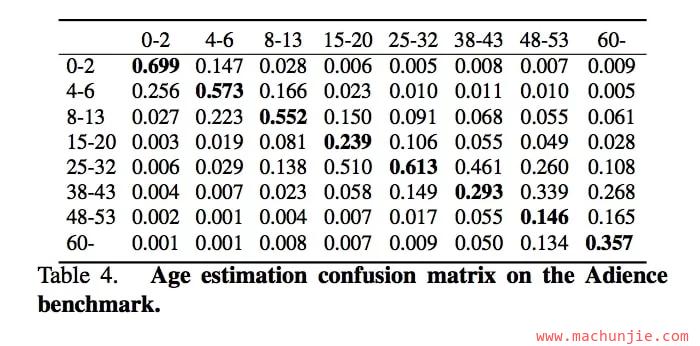 [mcj]使用OpenCV深度学习进行性别和年龄分类(C++/Python)